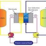 Flow Batteries: a brief overview