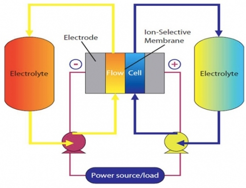 Flow Batteries: a brief overview