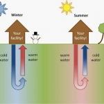 Geothermal II : Heat pumps