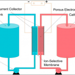 Flow Batteries – A Technology for Grid Energy Storage