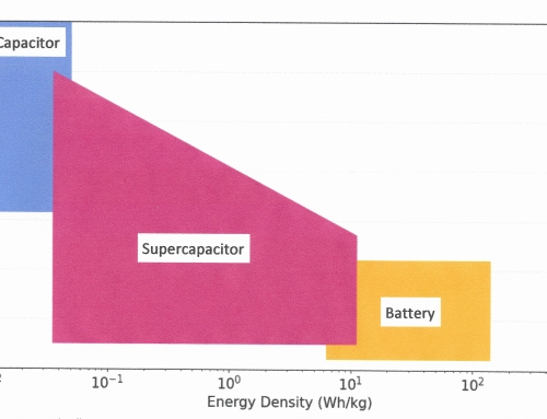 Brick Supercapacitors