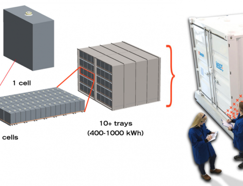 Ambri's liquid metal battery appears well suited for electricity storage